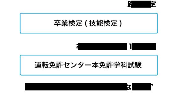 卒業検定(技能検定)